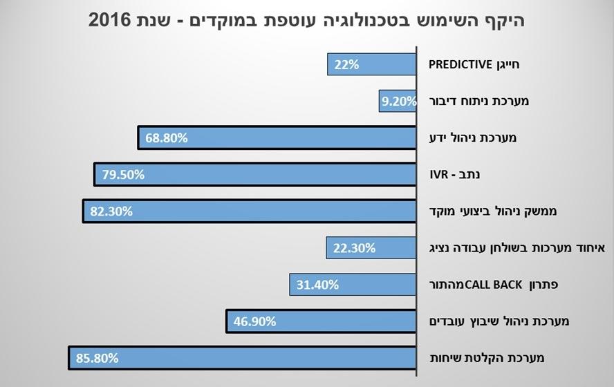 מדדים במוקדים: שימוש בטכנולוגיה